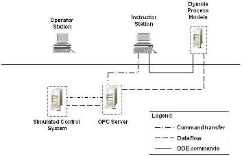 Modelica Based Simulator for Automation Lifecycle