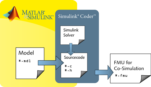 Generating FMUs for Co-Simulation in Simulink®