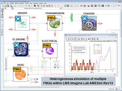 LMS Imagine.Lab AMESim Empowers Model-Based Collaborative Design with FMI
