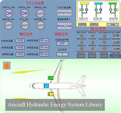 Aircraft Hydraulic System Library